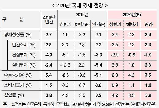 """현대硏 """"내년 우리 경제성장률 2.3% 전망"""""""