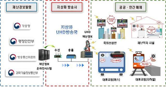 4차혁명 핵심자원 '전파' 알린다… 27일까지 '전파방송산업 진흥주간'