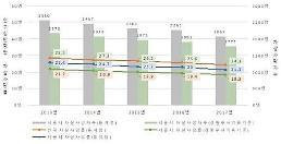 .首尔自杀身亡分析报告:收入越低自杀率越高.