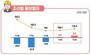 고용 회복 조선업에 '특별고용지원' 연장…車·반도체 형평성 논란