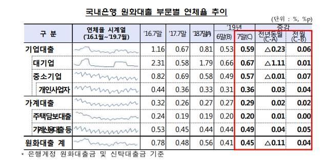 7월말 가계대출 연체율 소폭 상승…신용대출 연체 ↑