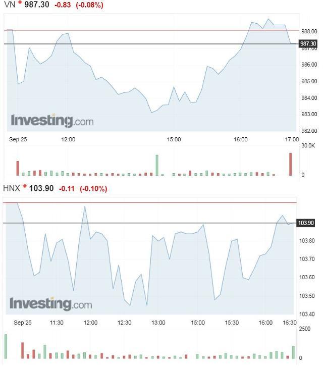 [베트남증시] 대형주 상승에도 VN, 하락 은행株 부진…HNX, 연일 추락