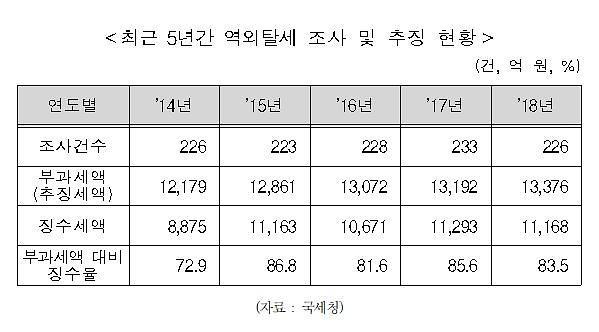 """[2019 국감] 김영진 """"지난해 역외탈세 추징 1조3천억 넘어"""""""