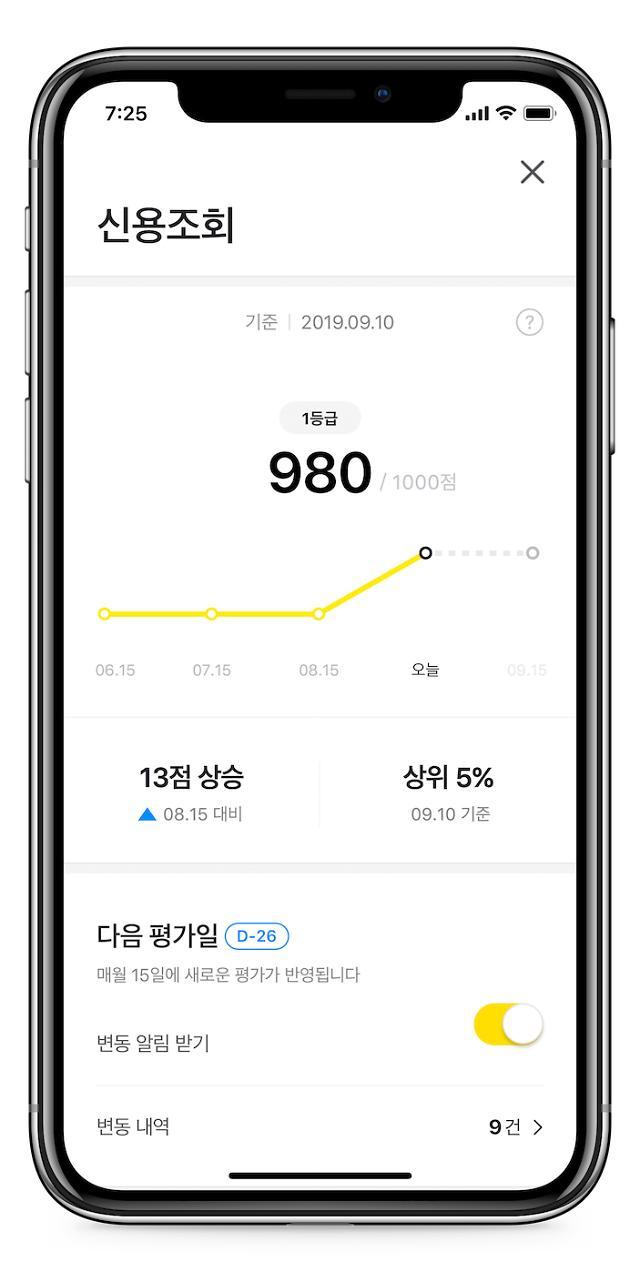 카카오페이 '신용조회', 사용자 100만명 돌파