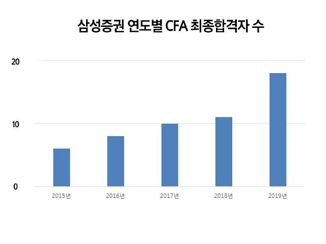 삼성증권 CFA 최종합격자 18명…금융사 중 최대