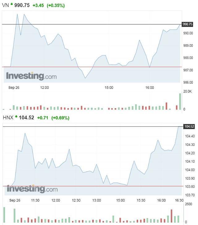 [베트남증시] VN지수, 990p까지 올랐지만…시장 '불안정' 여전