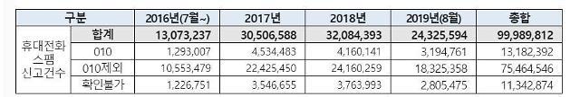 최근 5년 간 스팸신고 1억3000만건...010 일반번호 사기 급증