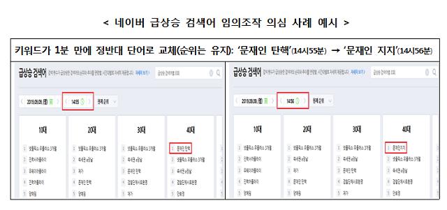 """[2019 국감] 김성태 """"네이버 실검, 여론 왜곡 놀이터로 전락"""""""