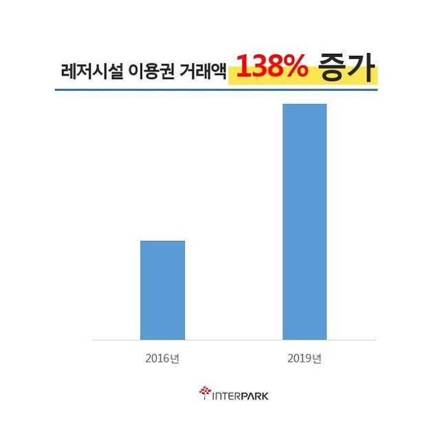 인터파크 레저시설 예매 거래액, 3년전보다 138% 증가 전망