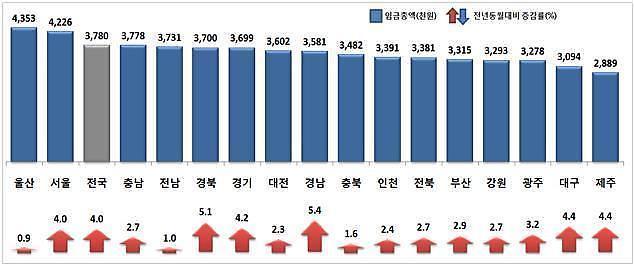 人均工资蔚山435万韩元、首尔422万韩元……济州288万韩元排名倒数第一