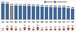 .人均工资蔚山435万韩元、首尔422万韩元……济州288万韩元排名倒数第一.