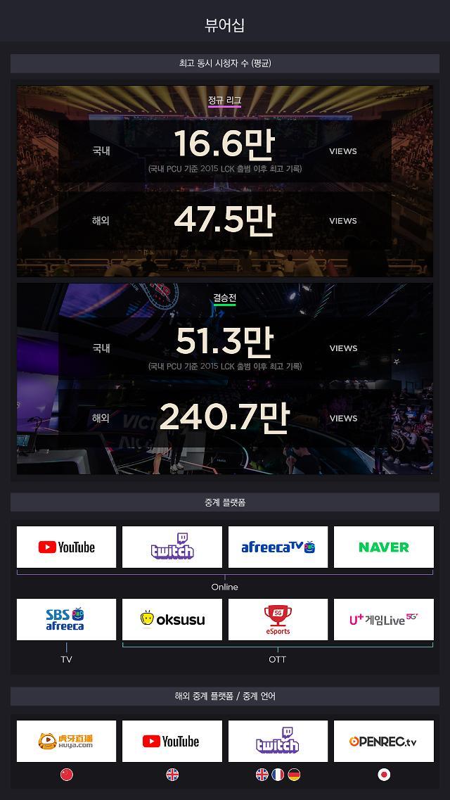 전세계 292만명이 LCK 서머 결승전 시청