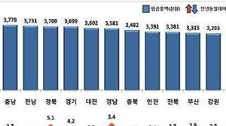 Mức lương cho mỗi người Ulsan 4,35 triệu won, ở Seoul 4,22 triệu won và 2,88 triệu won ở Jeju