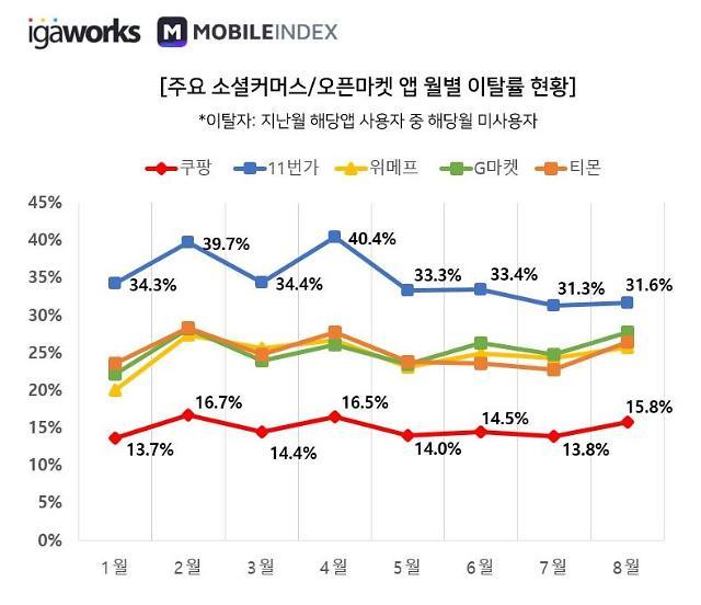 2019 쇼핑앱 사용자 분석 결과 보니… 눈에 띈 쿠팡, 중고마켓
