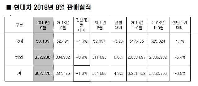 현대차, 9월 38만2375대 판매..전년比 1.3%↓
