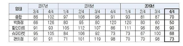 인천상의,4분기 인천 소매유통업경기 '매우 흐림'전망…소매유통업경기(RBSI)'70'