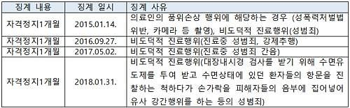 [2019 국감] 환자 강제추행 등 성범죄 의사, 징계는 자격정지 1개월에 그쳐
