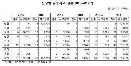 """[2019 국감] 김병욱 """"올해 은행 직원 금융사고 14건… 기업은행 24억원 횡령"""""""