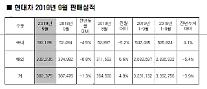 現代車、9月に38万2375台販売…前年比1.3%↓