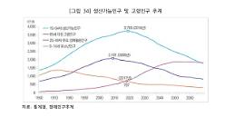 """.老龄化·生产人口减少……将进入""""消费收缩社会""""."""
