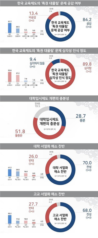 """국민 10명 중 9명 """"특권 대물림 교육 심각하다"""""""