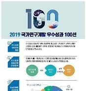 '국가연구개발 우수성과 100선' 선정… 일본 수출규제 연구 8건 포함돼
