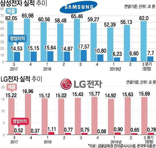 삼성·LG, 3분기 실적 반등…내년엔 상승 기류 올라탈듯