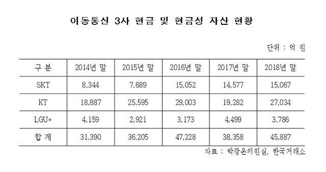 [2019 국감] SK텔레콤·KT 현금성자산 4.2조원…4년새 55% 급증