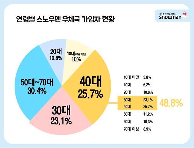 세종텔레콤 알뜰폰 '스노우맨', 우체국 입성 9개월 만에 판매 '1위'