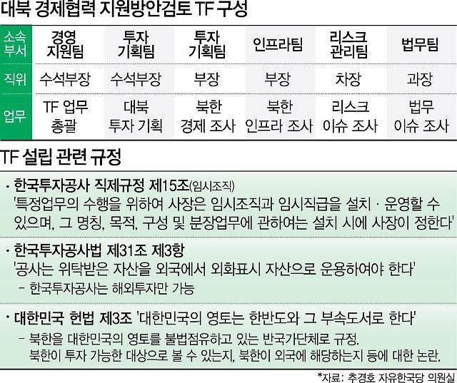 [단독] 40번 모인 한국투자공사 '대북 경협 TF'…10개월간 실적 '0'