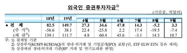 국내 외환시장 안정세… 9월 외국인 채권자금 유입 지속