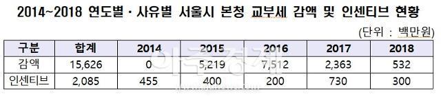 """[2019 국감] 소병훈 """"최근 5년간 서울시 본청 교부세 감액, 156억 2600만원"""""""