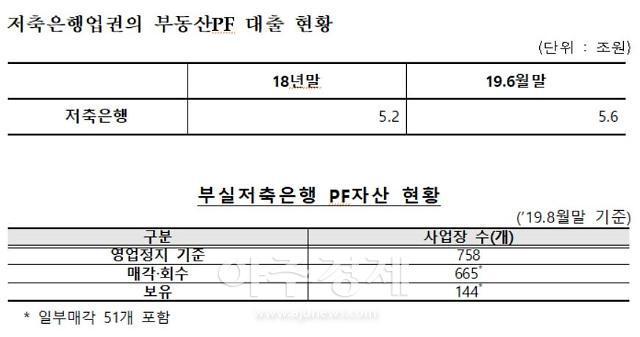 """[2019 국감] 장병완 """"저축은행 부동산 PF 급증…부실화 우려"""""""