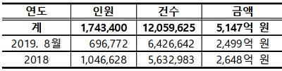 [2019 국감] 일자리안정자금 사업으로 건보료 5147억 손실