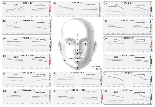 테라젠이텍스, 한국인 연령별 얼굴 변화 연구 논문 발표