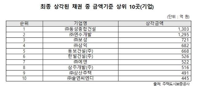 """[2019 국감] 윤호중 """"HUG, 최근 10년간 못 받은 돈 1조919억원"""""""