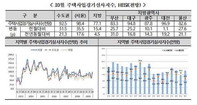 10·1대책으로 주택사업 경기 개선 기대감 높아져...10월 HBSI 전망치 83.5