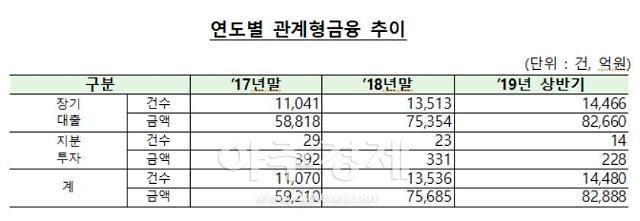 올 상반기 관계형금융 8조3000억원…신한·대구은행 '우수'