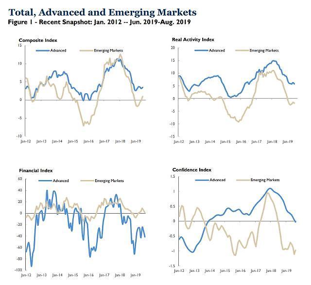 """全球经济进入""""同步停滞"""" """"老虎指数""""达2016年来最低水平"""