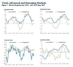 """.全球经济进入""""同步停滞"""" """"老虎指数""""达2016年来最低水平."""