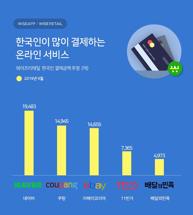 """와이즈앱 """"9월 온라인 쇼핑 결제액 1위 '네이버'... 2위 쿠팡, 3위 이베이코리아 순"""""""