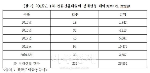 """[2019 국감] 유의동 """"1차 안심전환대출 주택 중 226곳 경매로 넘어가"""""""