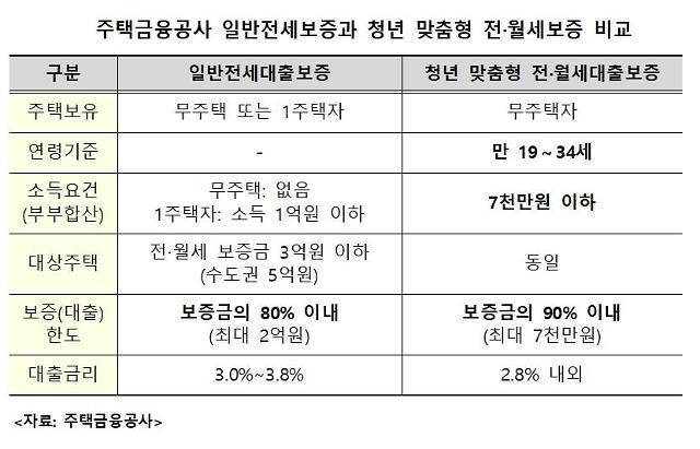 """[2019 국감] 유동수 """"비현실적인 청년 맞춤형 전·월세 대출…보증한도 상향해야"""""""