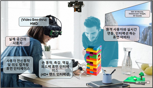 현실과 가상세계가 소통, 4D SNS 플랫폼 나왔다... 과기부 지원사업