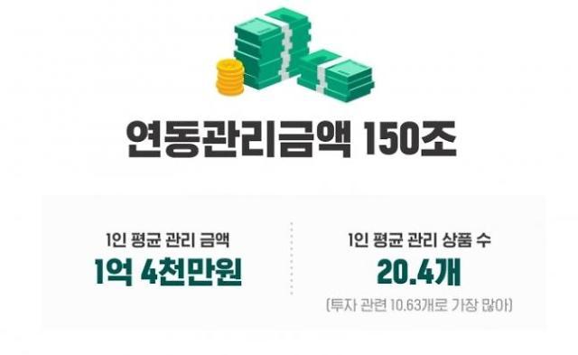 뱅크샐러드, 고객 연동 관리금액 150조원 돌파