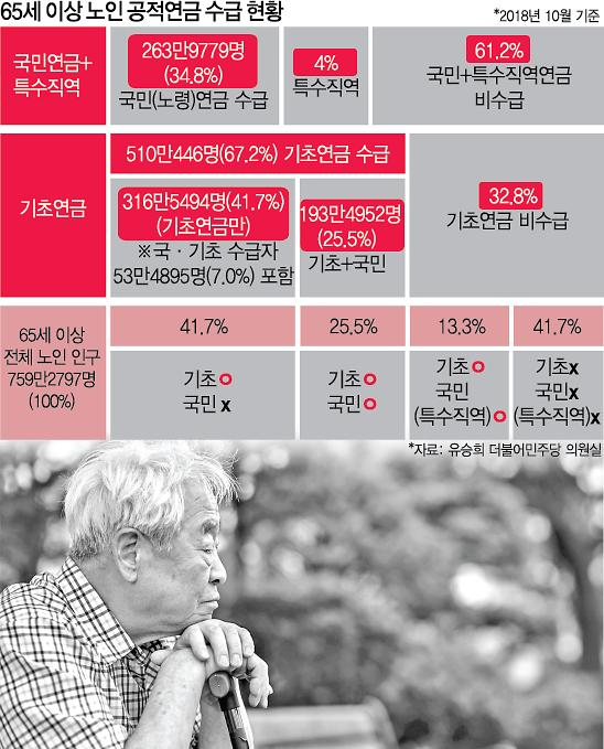 [단독] 노인연금도 양극화…상·하위 10% 월 평균 수령액 '220만원' vs '10만원'
