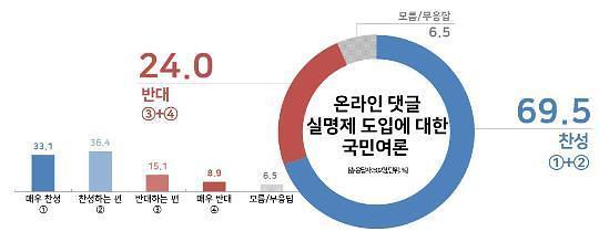 近七成韩国人赞成实行网络回帖实名制