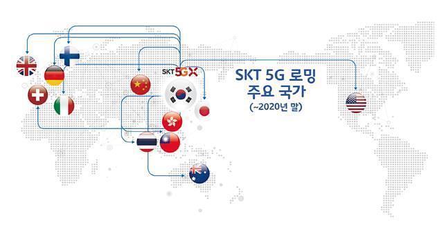 SK电讯年内在4国开通5G漫游服务 明年扩增至20国