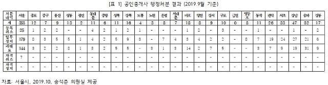 """[2019 국감] """"강남4구·마용성 중심 공인중개사 위법행위 증가"""""""