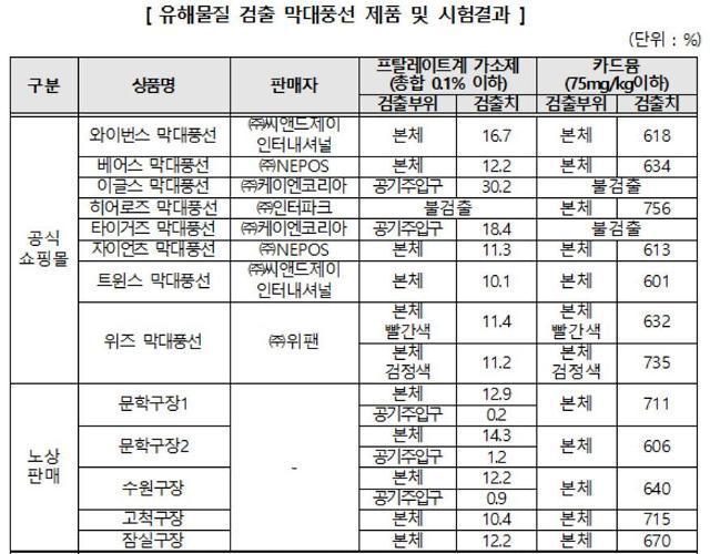 """""""어린이 즐겨쓰는데""""…프로야구단 응원봉·글러브서 유해물질 검출"""